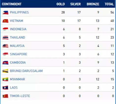 Klasemen Perolehan Medali Sea Games 2019