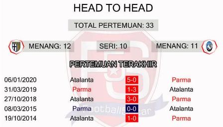 Head to head Parma vs Atlanta